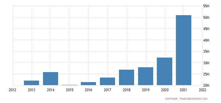 pakistan exports romania