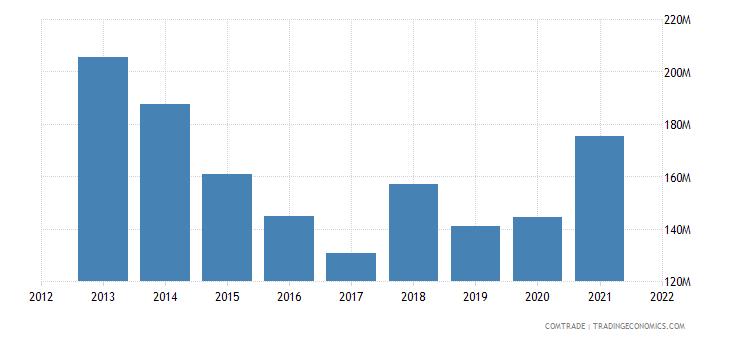 pakistan exports russia