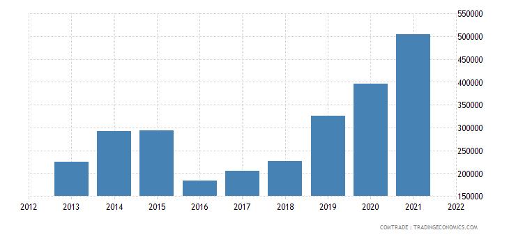 pakistan exports rwanda