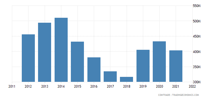 pakistan exports saudi arabia