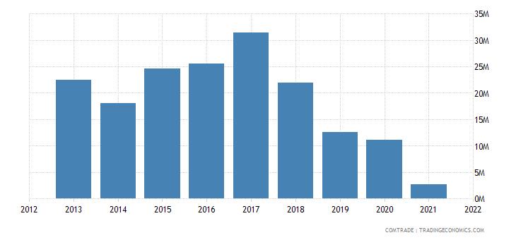 pakistan exports sierra leone