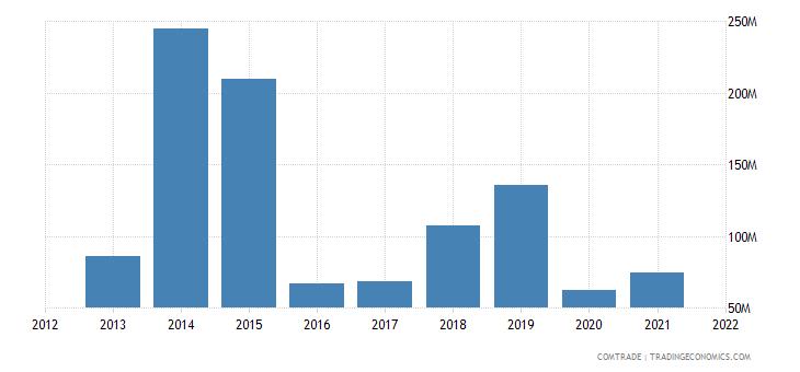pakistan exports singapore