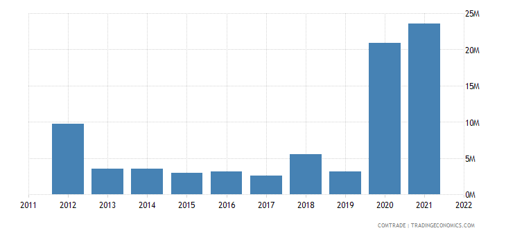 pakistan exports slovakia