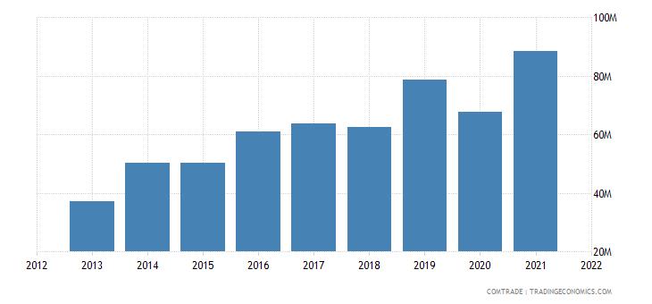 pakistan exports slovenia