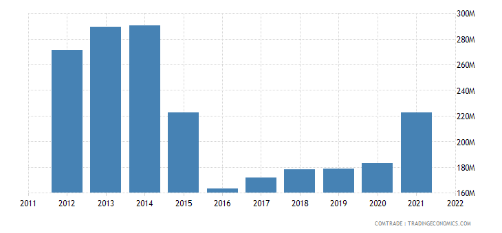 pakistan exports south africa