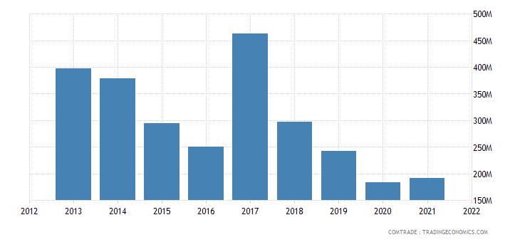 pakistan exports south korea