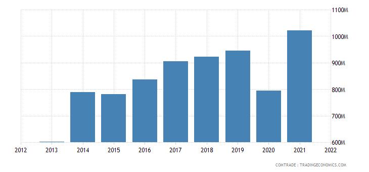 pakistan exports spain