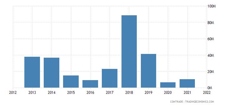 pakistan exports sri lanka cereals