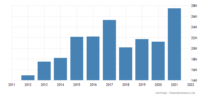 pakistan exports sri lanka pharmaceutical products