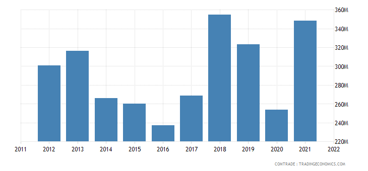 pakistan exports sri lanka