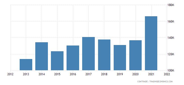 pakistan exports sweden