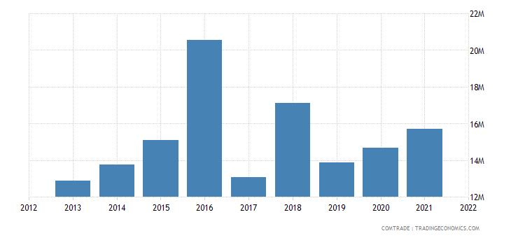 pakistan exports switzerland