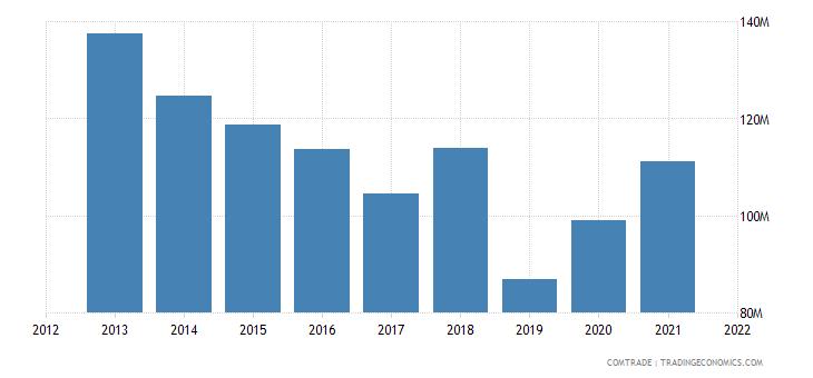 pakistan exports tanzania