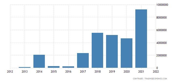 pakistan exports thailand articles iron steel