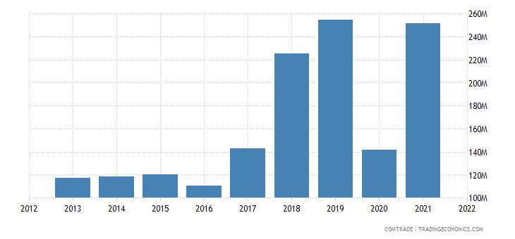 pakistan exports thailand