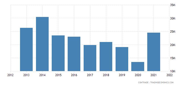 pakistan exports tunisia
