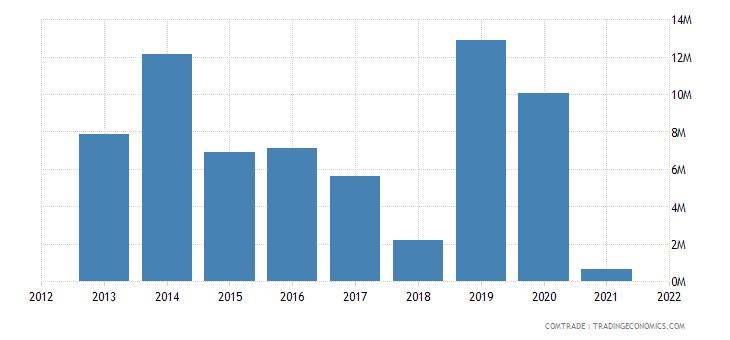 pakistan exports turkey cereals