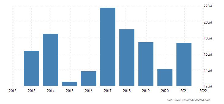 pakistan exports turkey cotton