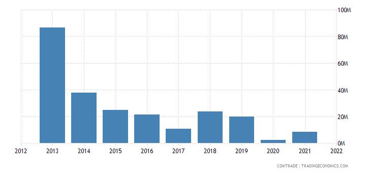 pakistan exports turkey plastics