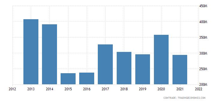 pakistan exports turkey