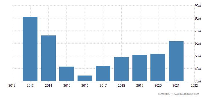 pakistan exports ukraine