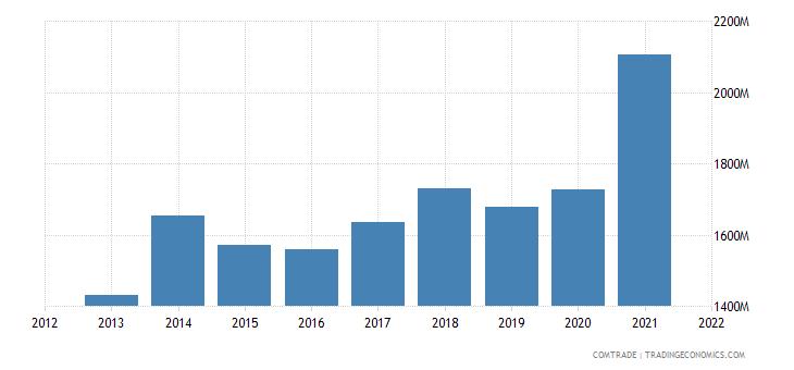 pakistan exports united kingdom