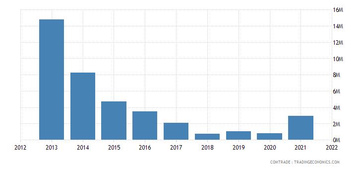 pakistan exports venezuela