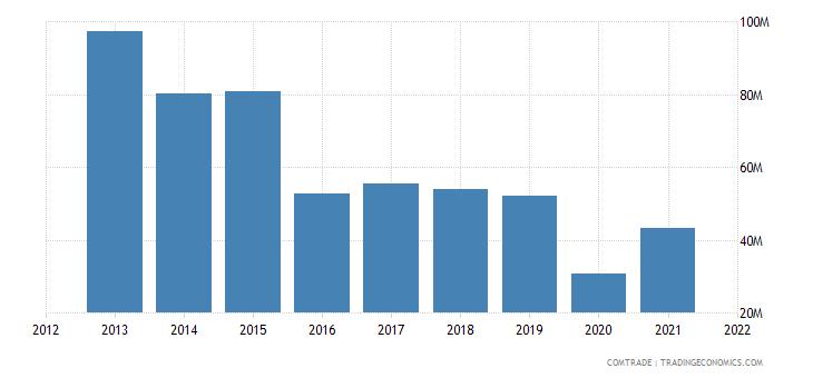 pakistan exports vietnam cotton