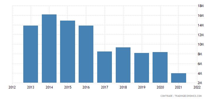 pakistan exports vietnam pharmaceutical products