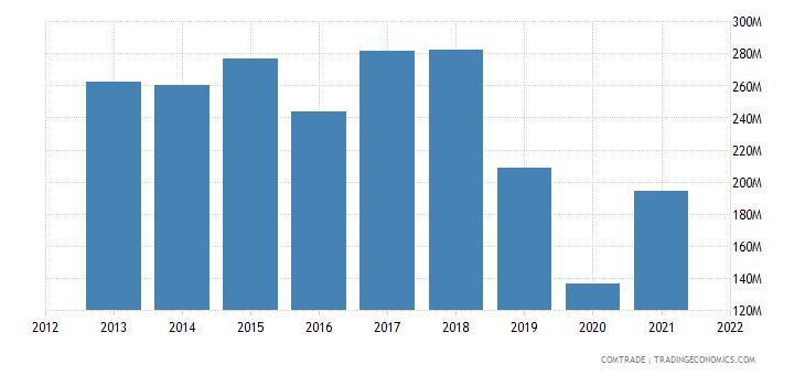 pakistan exports vietnam
