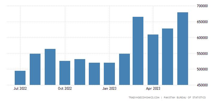 Pakistan Exports | 2019 | Data | Chart | Calendar | Forecast
