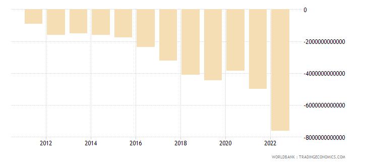 pakistan external balance on goods and services current lcu wb data