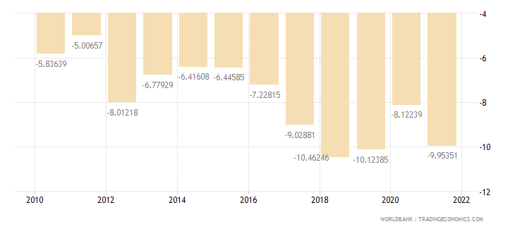 pakistan external balance on goods and services percent of gdp wb data