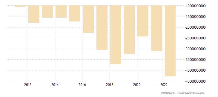pakistan external balance on goods and services us dollar wb data