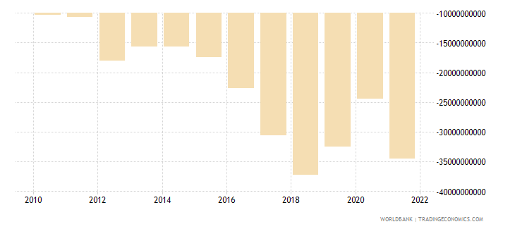 pakistan external balance on goods and services us dollar wb data