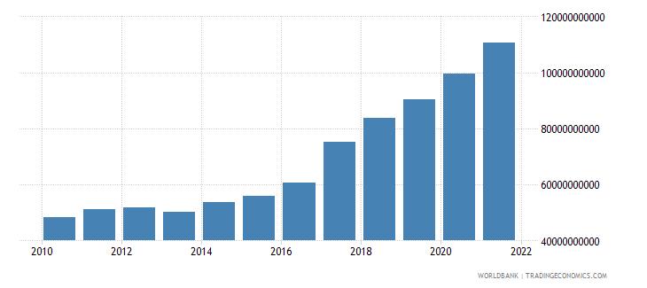 pakistan external debt stocks long term dod us dollar wb data