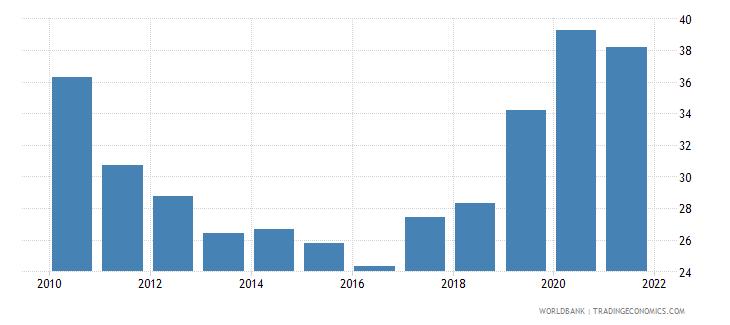 pakistan external debt stocks percent of gni wb data