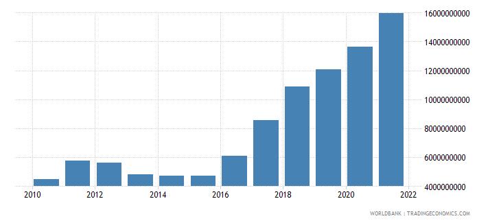 pakistan external debt stocks private nonguaranteed png dod us dollar wb data