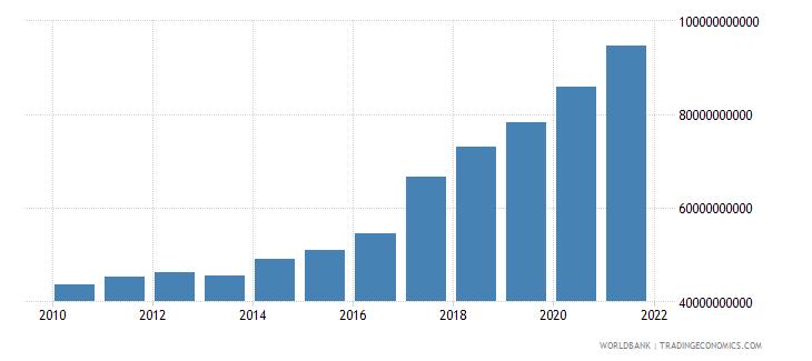 pakistan external debt stocks public and publicly guaranteed ppg dod us dollar wb data