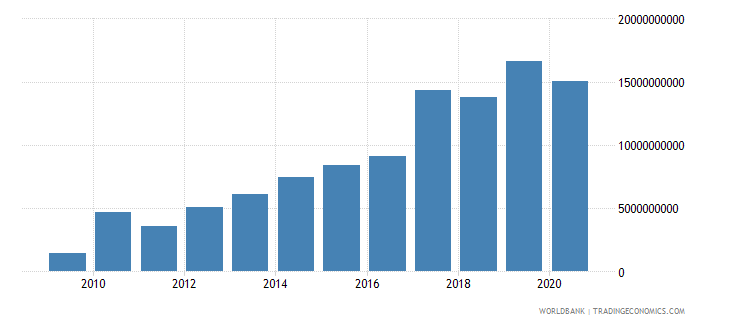 pakistan external debt stocks short term dod us dollar wb data