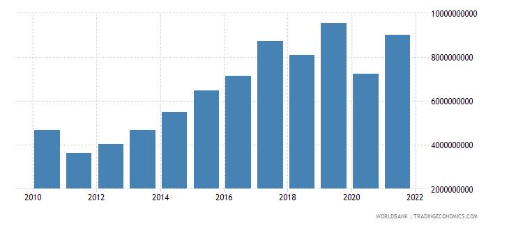 pakistan external debt stocks short term dod us dollar wb data