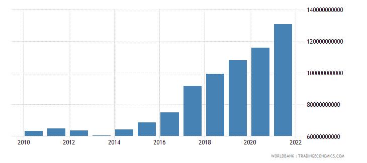pakistan external debt stocks total dod us dollar wb data