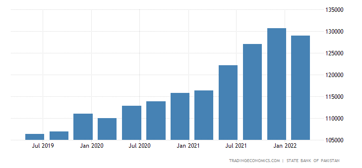Pakistan Total External Debt
