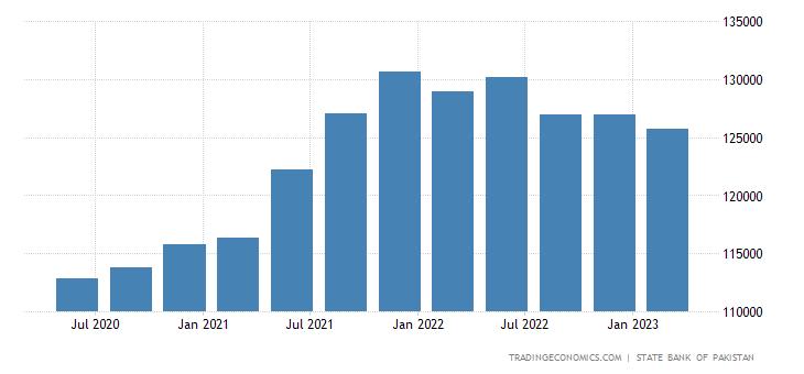 Pakistan Total External Debt   2019   Data   Chart