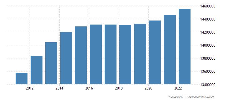 pakistan female population 00 04 wb data