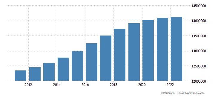 pakistan female population 05 09 wb data