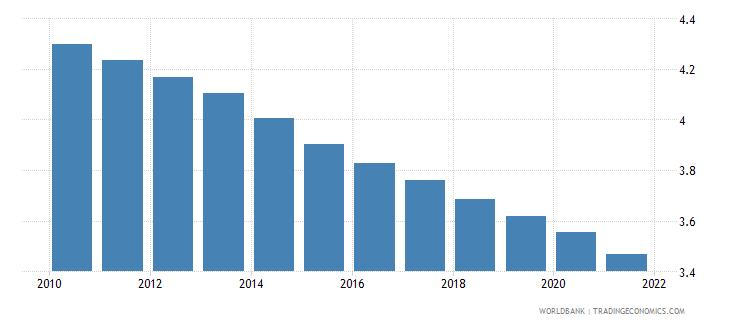 pakistan fertility rate total births per woman wb data