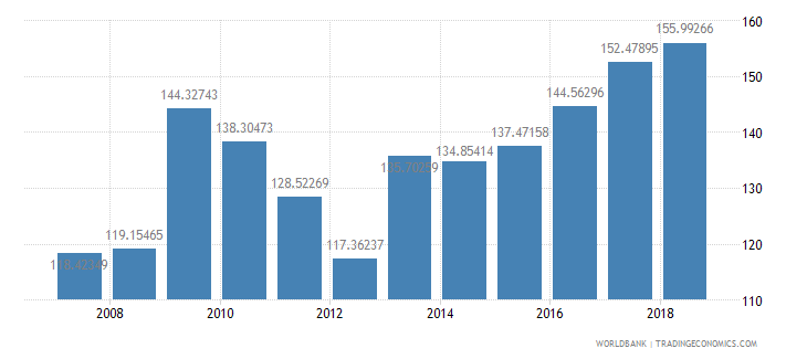 pakistan fertilizer consumption kilograms per hectare of arable land wb data