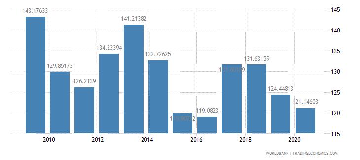 pakistan fertilizer consumption percent of fertilizer production wb data