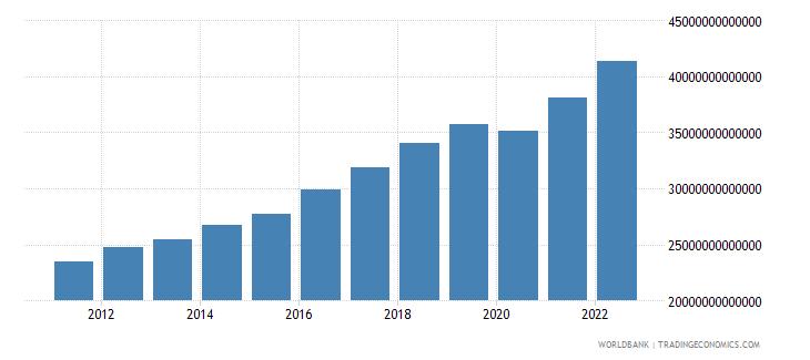 pakistan final consumption expenditure constant lcu wb data